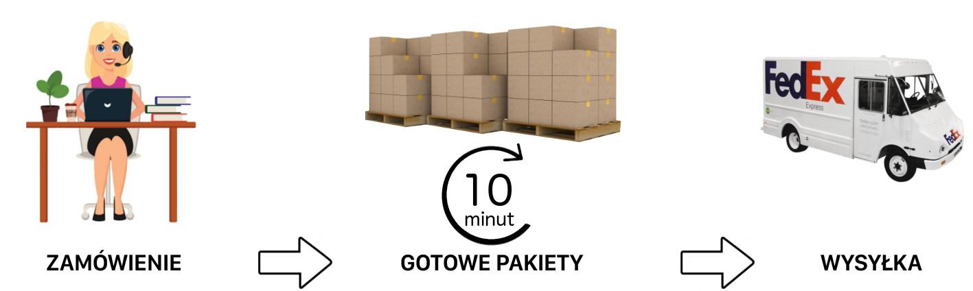 gotowe pakiety szybka wysyłka
